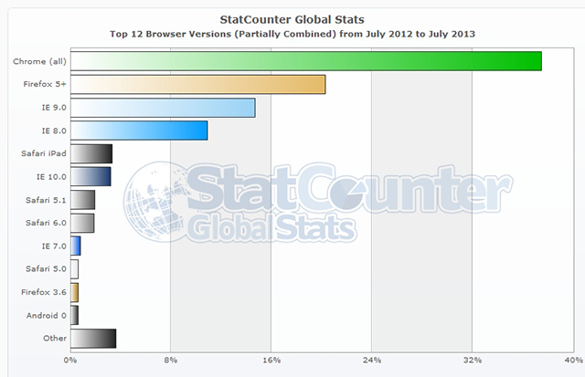 StatCounter-browser_version_partially_combined-ww-monthly-201207-201307-bar